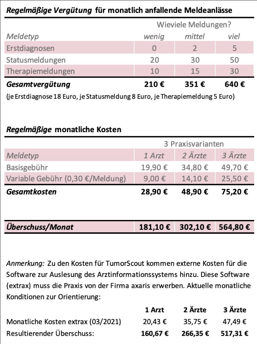 Kosten und Nutzen regelmäßig Einnahmen